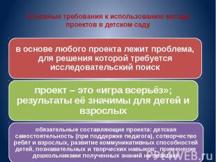 Основные требования к использованию метода проектов в детском саду