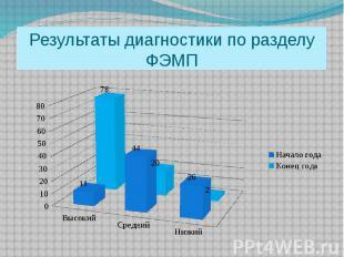 Результаты диагностики по разделу ФЭМП