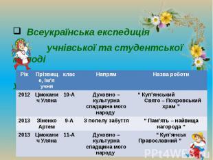 """Всеукраїнська експедиція учнівської та студентської молоді """" Моя Батьківщина – У"""