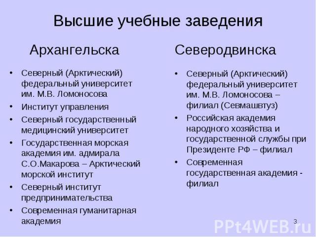 Архангельска Архангельска