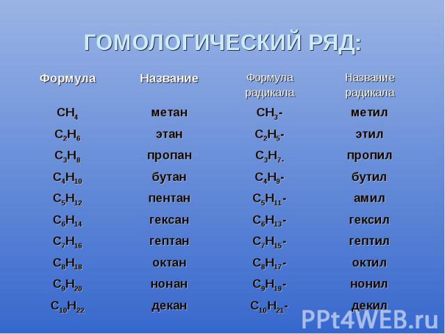 ГОМОЛОГИЧЕСКИЙ РЯД: