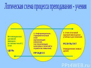 Логическая схема процесса преподавания - учения