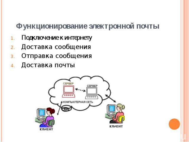 Подключение к интернету Подключение к интернету Доставка сообщения Отправка сообщения Доставка почты
