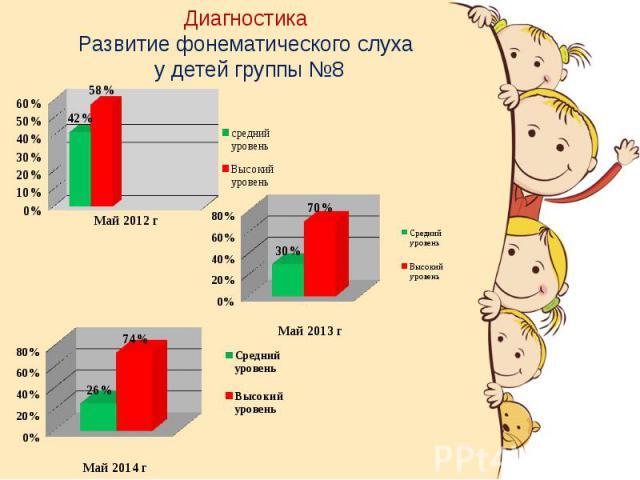 Диагностика Развитие фонематического слуха у детей группы №8