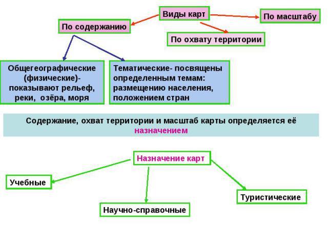 Содержание, охват территории и масштаб карты определяется её назначением