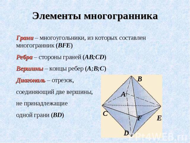 Элементы многогранника Грани – многоугольники, из которых составлен многогранник (BFE)Ребра – стороны граней (АВ;CD)Вершины – концы ребер (А;В;С)Диагональ – отрезок, соединяющий две вершины, не принадлежащие одной грани (BD)