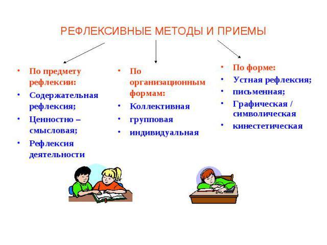 РЕФЛЕКСИВНЫЕ МЕТОДЫ И ПРИЕМЫ По предмету рефлексии: Содержательная рефлексия;Ценностно –смысловая;Рефлексия деятельностиПо организационным формам: КоллективнаягрупповаяиндивидуальнаяПо форме: Устная рефлексия;письменная;Графическая / символическаяки…