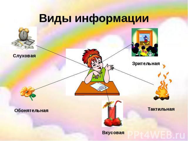 Виды информации