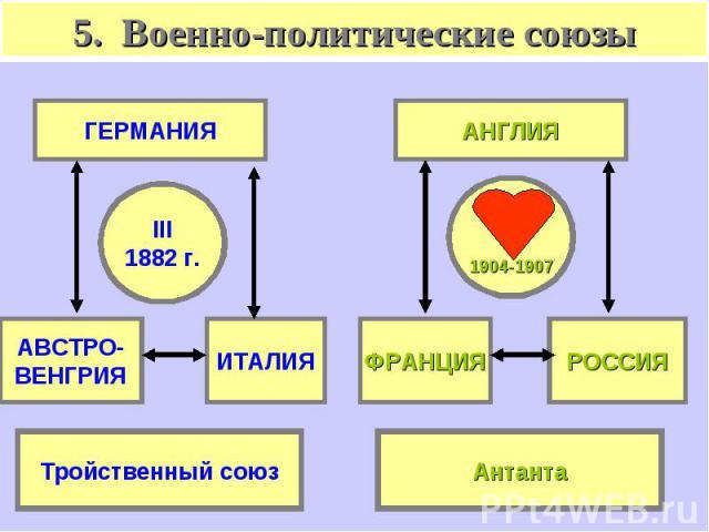 5. Военно-политические союзы