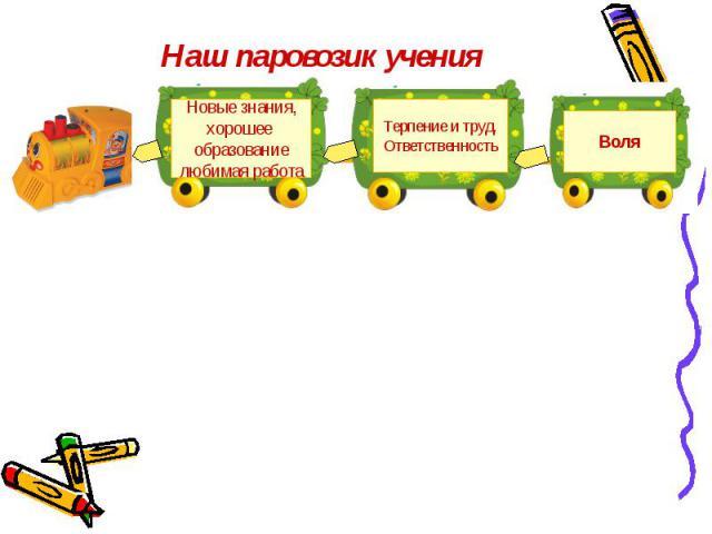 Наш паровозик учения Новые знания,хорошее образованиелюбимая работаТерпение и труд.ОтветственностьВоля