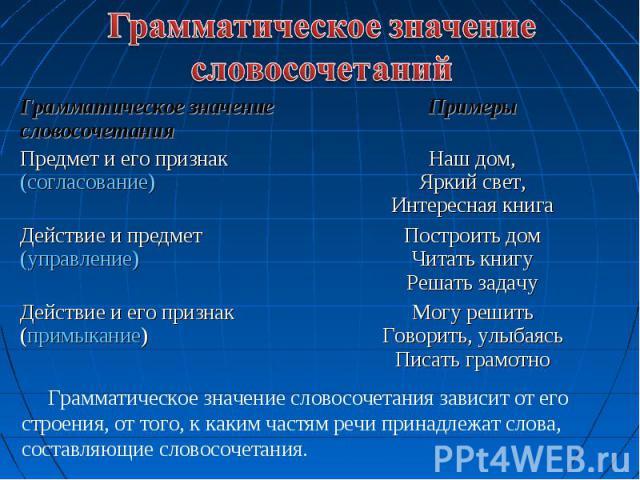 Грамматическое значение словосочетаний Грамматическое значение словосочетания зависит от его строения, от того, к каким частям речи принадлежат слова, составляющие словосочетания.