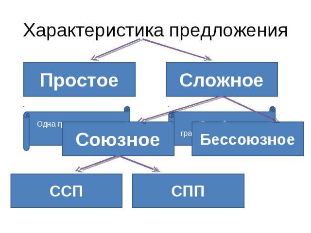 Характеристика предложения