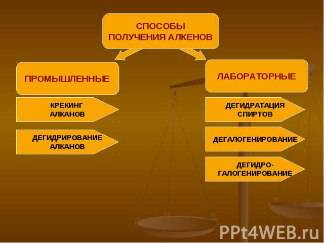 СПОСОБЫПОЛУЧЕНИЯ АЛКЕНОВ