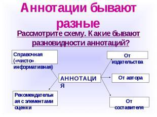 Аннотации бывают разные Рассмотрите схему. Какие бывают разновидности аннотаций?