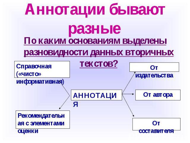 Аннотации бывают разные По каким основаниям выделены разновидности данных вторичных текстов?