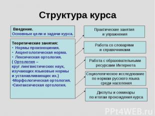 Структура курса Введение.Основные цели и задачи курса.Теоретические занятия: Нор