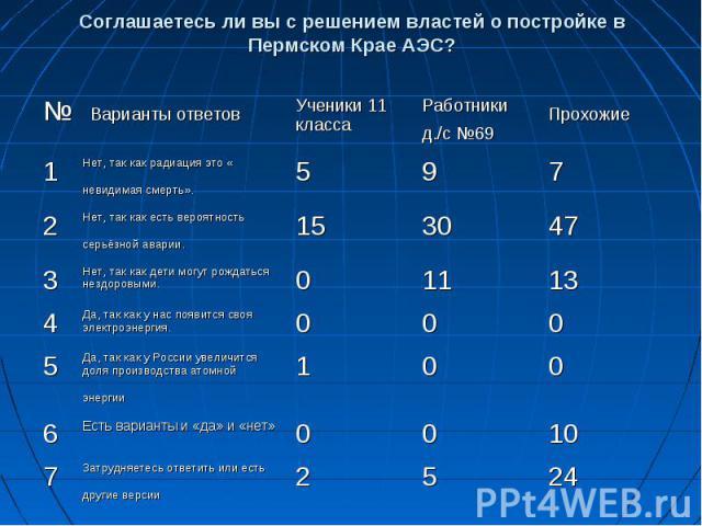 Соглашаетесь ли вы с решением властей о постройке в Пермском Крае АЭС?