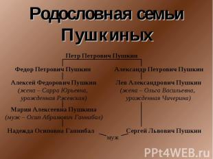 Родословная семьи Пушкиных Петр Петрович Пушкин