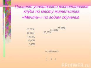 Процент успешности воспитанников клуба по месту жительства «Мечта»» по годам обу