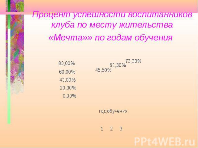 Процент успешности воспитанников клуба по месту жительства «Мечта»» по годам обучения