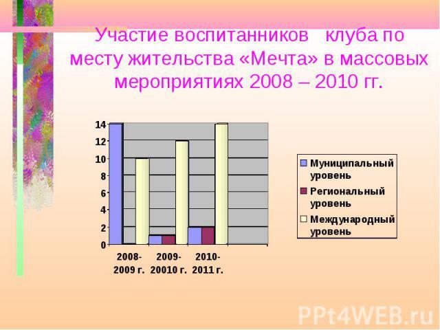 Участие воспитанников клуба по месту жительства «Мечта» в массовых мероприятиях 2008 – 2010 гг.