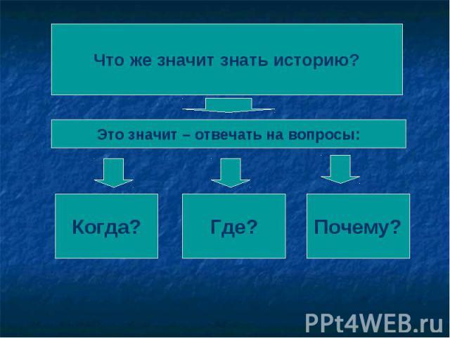 Что же значит знать историю?Это значит – отвечать на вопросы: