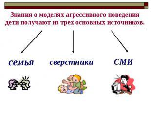 Знания о моделях агрессивного поведения дети получают из трех основных источнико