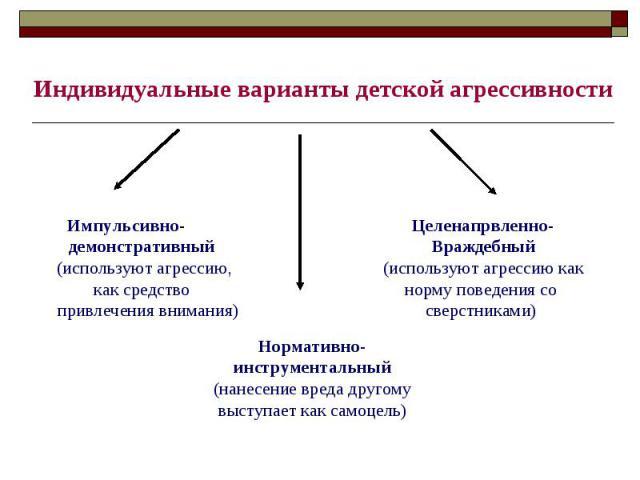 Индивидуальные варианты детской агрессивностиИмпульсивно- демонстративный (используют агрессию, как средство привлечения внимания)Нормативно-инструментальный(нанесение вреда другому выступает как самоцель) Целенапрвленно- Враждебный (используют агре…