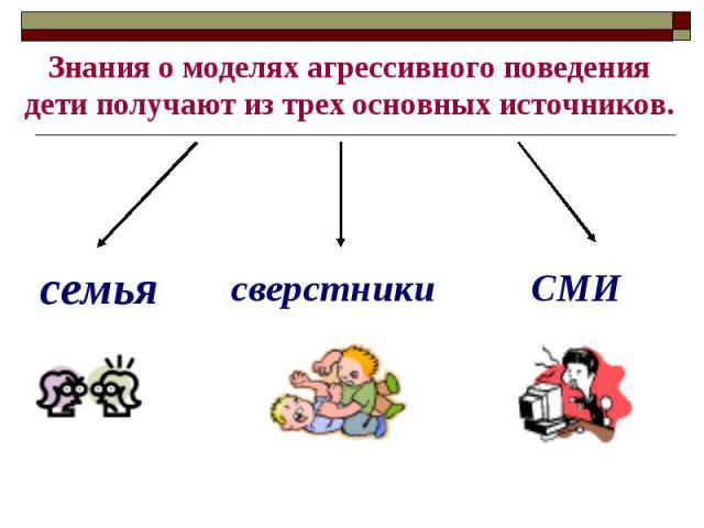 Знания о моделях агрессивного поведения дети получают из трех основных источников.