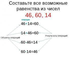 Составьте все возможные равенства из чисел46, 60, 14 46+14=6014+46=6060-46=1460-