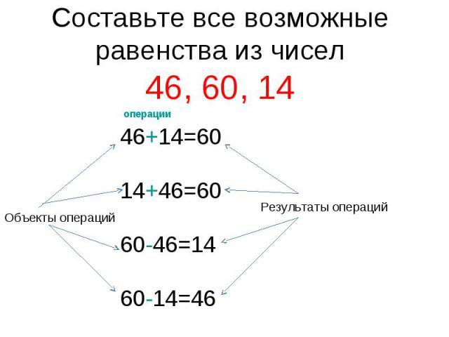 Составьте все возможные равенства из чисел46, 60, 14 46+14=6014+46=6060-46=1460-14=46
