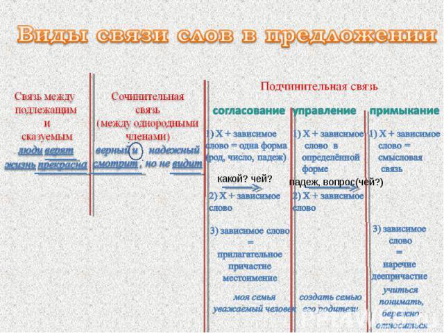 Виды связи слов в предложении