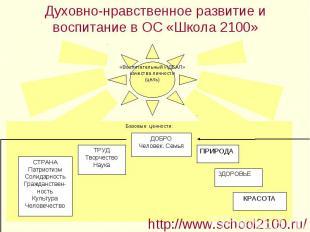 Духовно-нравственное развитие и воспитание в ОС «Школа 2100»