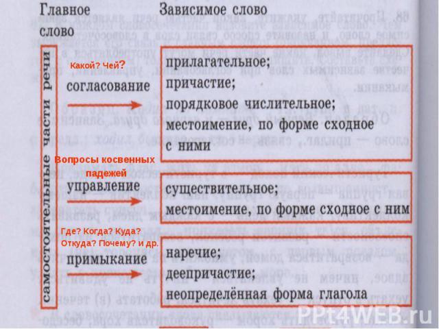 Типы подчинительной связи в словосочетании