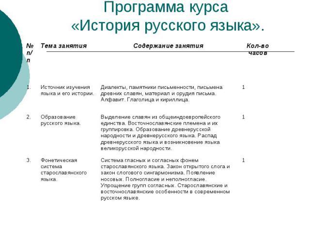Программа курса «История русского языка».