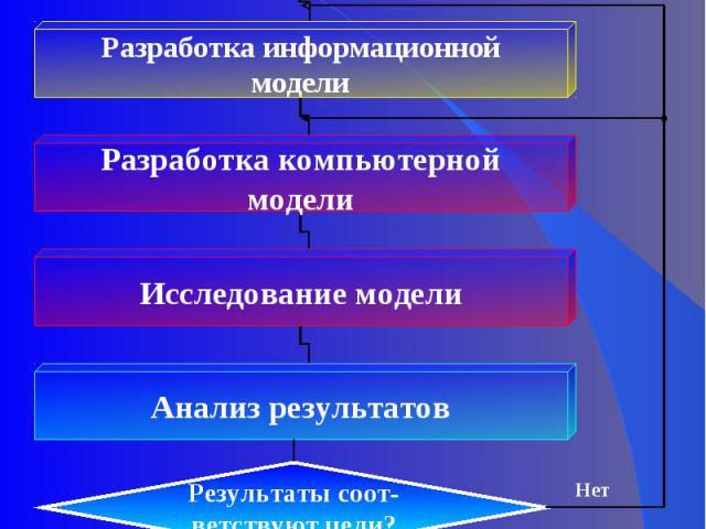 Постановка задачи: Описание задачи; Цель моделирования;Анализ объекта