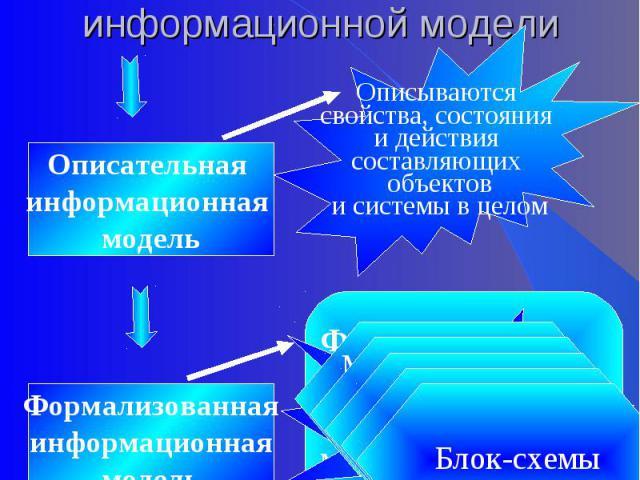 II этап. Разработка информационной модели Описываются свойства, состояния и действия составляющих объектови системы в целомОписательная информационная модельФормализованнаяинформационнаямодель