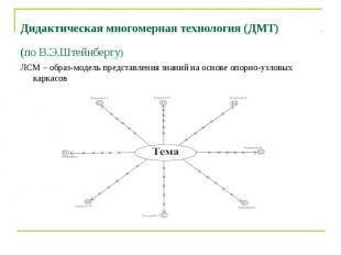 Дидактическая многомерная технология (ДМТ) (по В.Э.Штейнбергу) ЛСМ – образ-модел