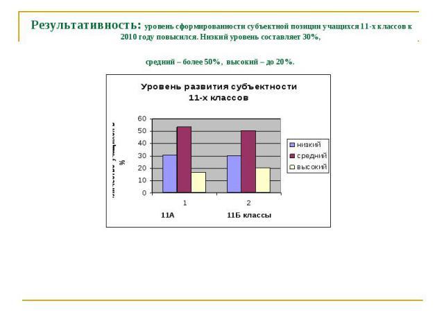 Результативность: уровень сформированности субъектной позиции учащихся 11-х классов к 2010 году повысился. Низкий уровень составляет 30%, средний – более 50%, высокий – до 20%.