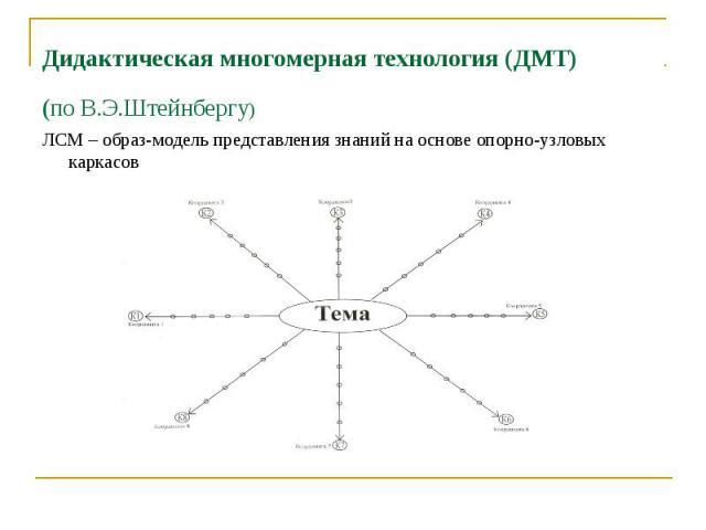 Дидактическая многомерная технология (ДМТ) (по В.Э.Штейнбергу) ЛСМ – образ-модель представления знаний на основе опорно-узловых каркасов