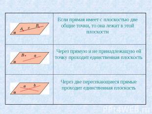 Если прямая имеет с плоскостью две общие точки, то она лежит в этой плоскости Че