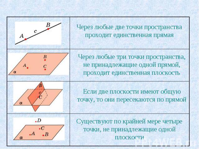 Через любые две точки пространства проходит единственная прямая Через любые три точки пространства, не принадлежащие одной прямой, проходит единственная плоскостьЕсли две плоскости имеют общую точку, то они пересекаются по прямойСуществуют по крайне…