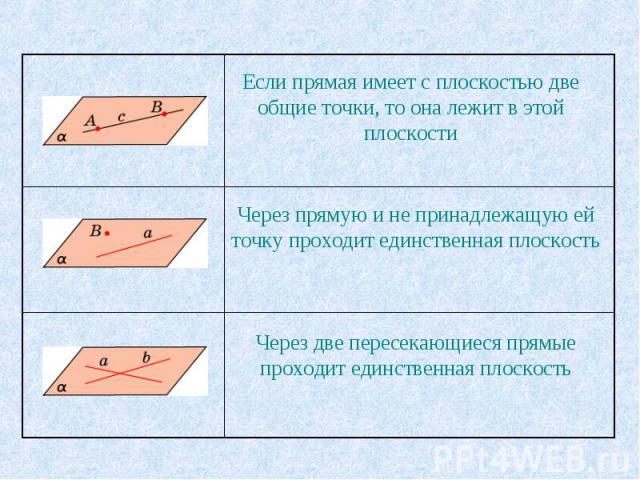 Если прямая имеет с плоскостью две общие точки, то она лежит в этой плоскости Через прямую и не принадлежащую ей точку проходит единственная плоскостьЧерез две пересекающиеся прямые проходит единственная плоскость