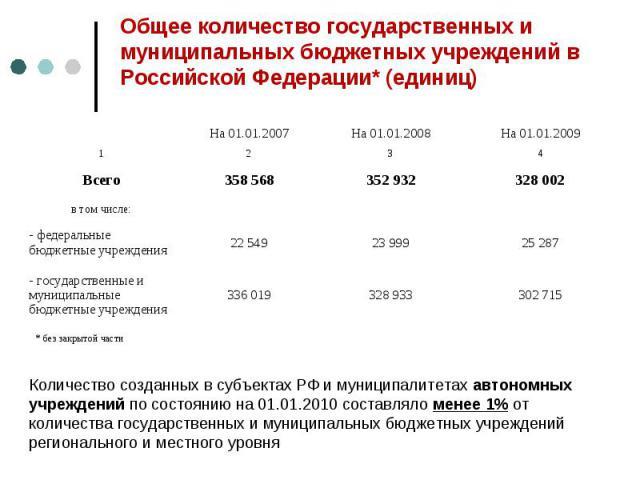Общее количество государственных и муниципальных бюджетных учреждений в Российской Федерации* (единиц)Количество созданных в субъектах РФ и муниципалитетах автономных учреждений по состоянию на 01.01.2010 составляло менее 1% от количества государств…