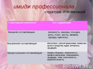 имидж профессионала структура Л.М.Митиной