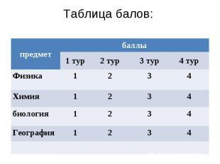 Таблица балов: