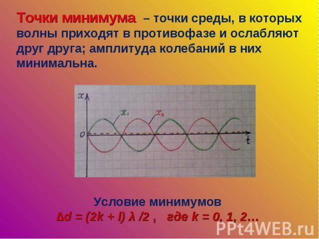 Точки минимума – точки среды, в которых волны приходят в противофазе и ослабляют друг друга; амплитуда колебаний в них минимальна. Условие минимумов∆d = (2k + l) λ /2 , где k = 0, 1, 2…