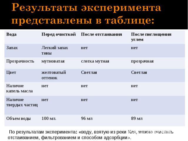 Результаты эксперимента представлены в таблице: