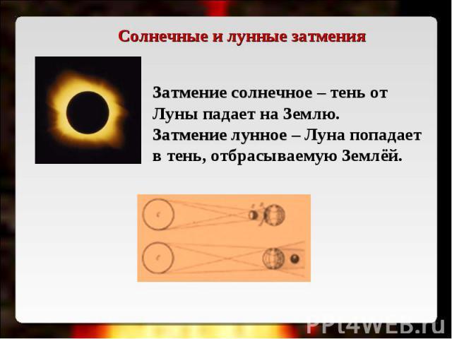 Солнечные и лунные затмения Затмение солнечное – тень от Луны падает на Землю.Затмение лунное – Луна попадает в тень, отбрасываемую Землёй.