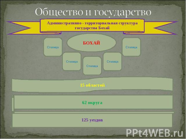 Общество и государство Административно - территориальная структура государства Бохай